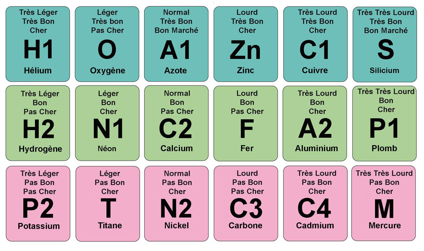 L Education Nationale Simplifie Le Tableau Periodique Des Elements Science Info