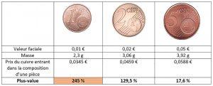 Une pièce de 1 centime est revendue, au prix du cuivre, 3,45 fois plus cher que sa valeur faciale.